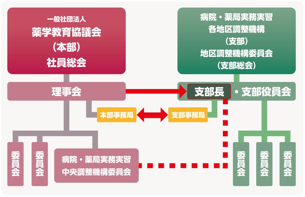 協議会の組織・組織図